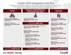 加拿大公布2016移民计划 附加拿大华人最多城市排名