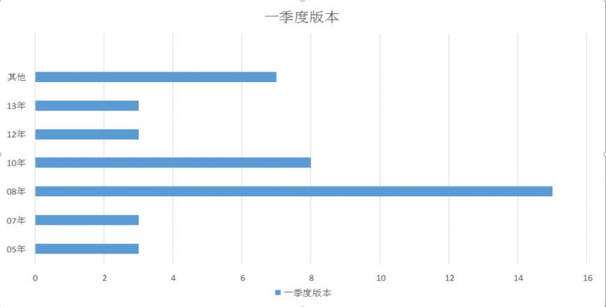 2016年雅思听力第三季度预测图10