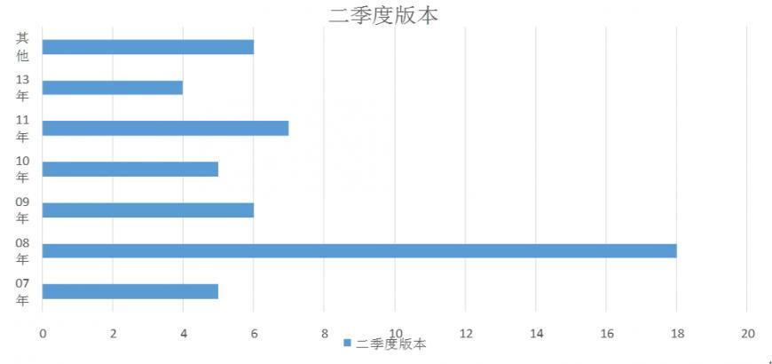 2016年雅思听力第三季度预测图11