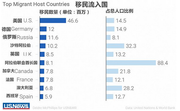 USnews全球最佳移民国家排行榜 瑞典成最佳移