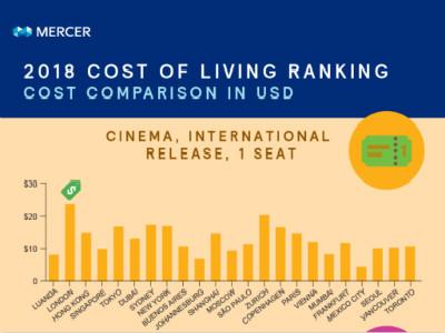 2018年全球城市生活成本排名 哪座城市最贵?
